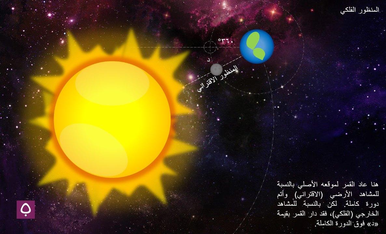 هنا، عاد القمر لموقعه الأصلي بالنسبة للمشاهد الأرضي (الاقتراني) وأتم دورة كاملة، لكنه دار بقيمة (د) فوق الدورة الكاملة بالنسبة للمشاهد الخارجي.